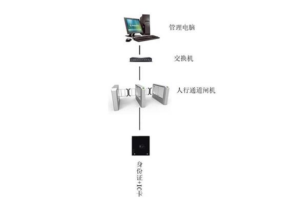 刷卡闸机系统解决方案