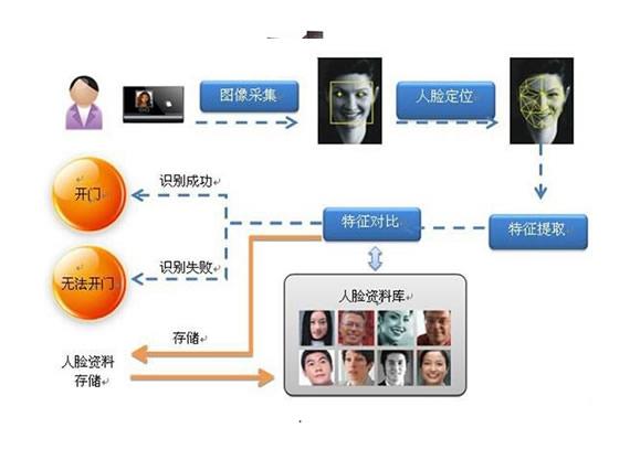 芜湖人脸识别闸机系统解决方案
